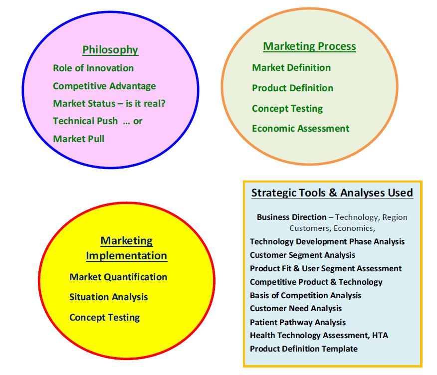 Key_Elements_Complete_Marketing_Strategy